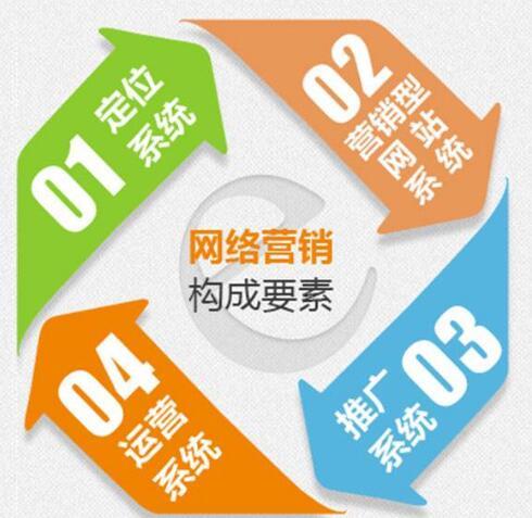 优势可见!河北邯郸企业做网络推广指定服务商
